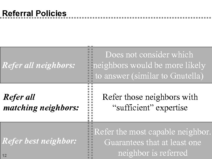 Referral Policies Refer all neighbors: Does not consider which neighbors would be more likely