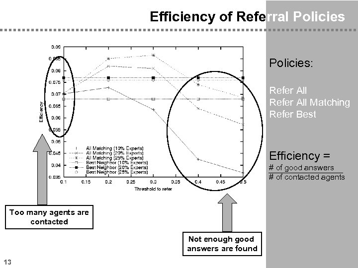 Efficiency of Referral Policies: Refer All Matching Refer Best Efficiency = # of good