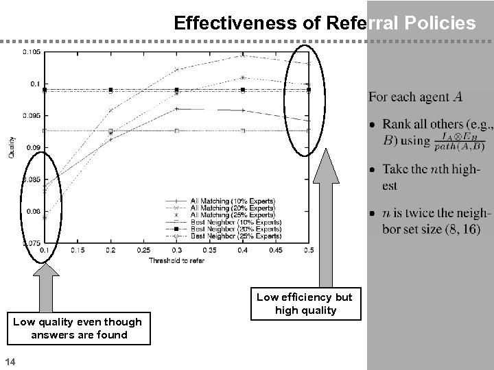 Effectiveness of Referral Policies Low quality even though answers are found 14 Low efficiency