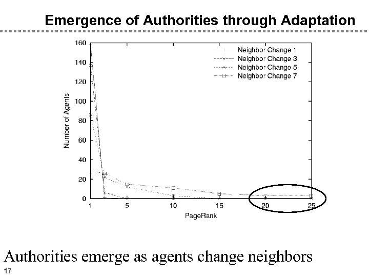 Emergence of Authorities through Adaptation Authorities emerge as agents change neighbors 17
