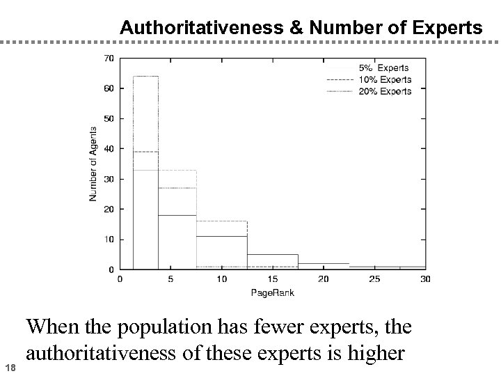 Authoritativeness & Number of Experts 18 When the population has fewer experts, the authoritativeness