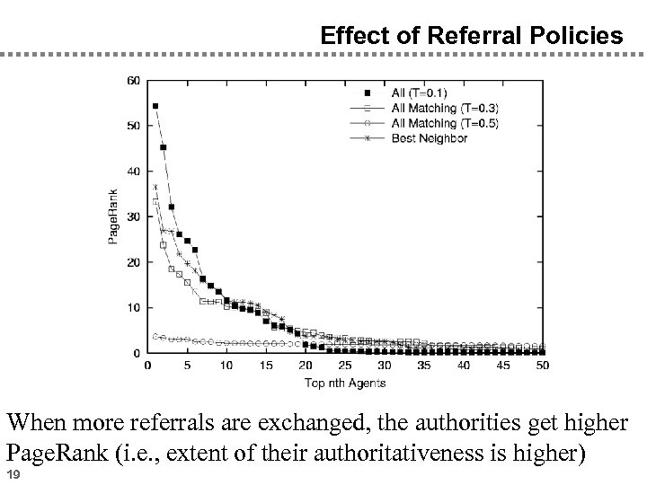 Effect of Referral Policies When more referrals are exchanged, the authorities get higher Page.