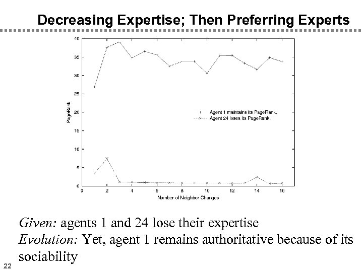 Decreasing Expertise; Then Preferring Experts 22 Given: agents 1 and 24 lose their expertise