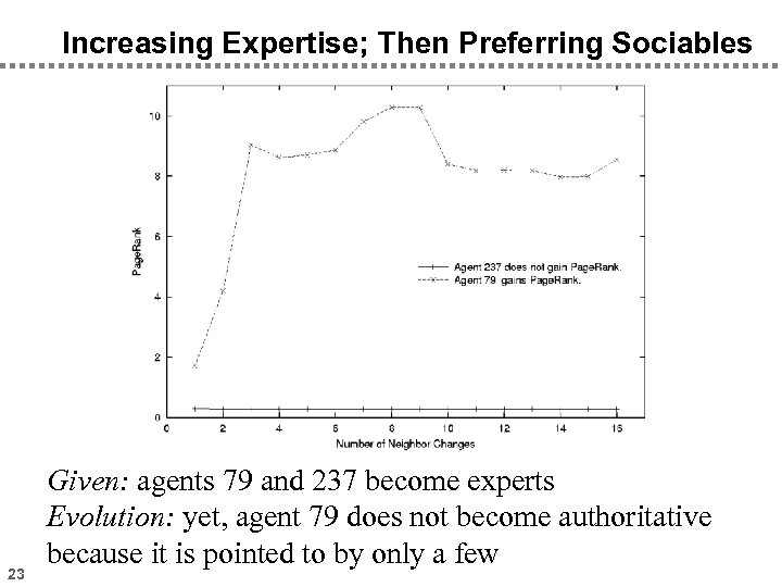 Increasing Expertise; Then Preferring Sociables 23 Given: agents 79 and 237 become experts Evolution: