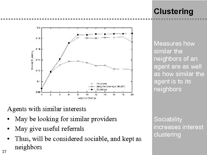 Clustering Measures how similar the neighbors of an agent are as well as how