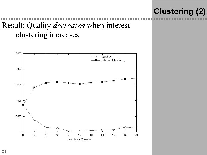 Clustering (2) Result: Quality decreases when interest clustering increases 38