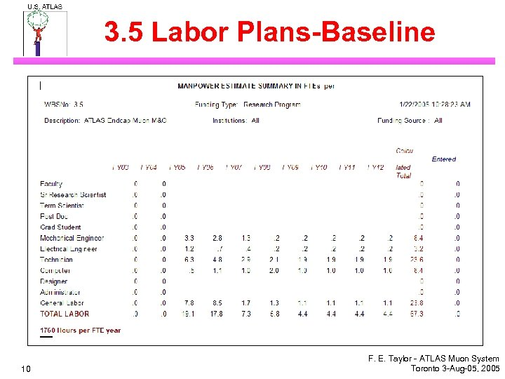 3. 5 Labor Plans-Baseline 10 F. E. Taylor - ATLAS Muon System Toronto 3
