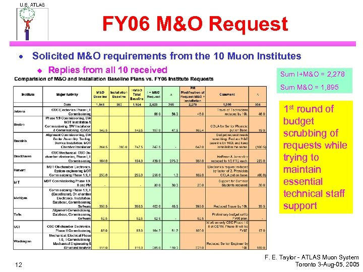 FY 06 M&O Request · Solicited M&O requirements from the 10 Muon Institutes u
