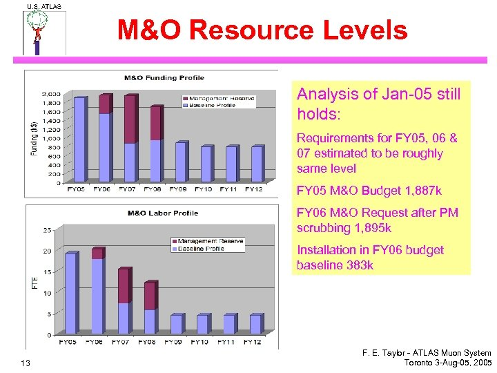 M&O Resource Levels Analysis of Jan-05 still holds: Requirements for FY 05, 06 &