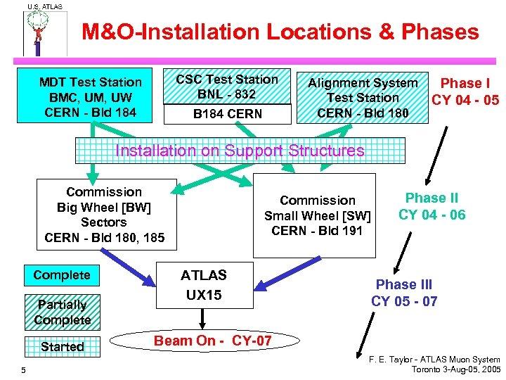 M&O-Installation Locations & Phases CSC Test Station BNL - 832 MDT Test Station BMC,