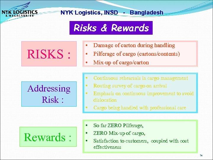 NYK Logistics, INSD - Bangladesh Risks & Rewards RISKS : Addressing Risk : Rewards
