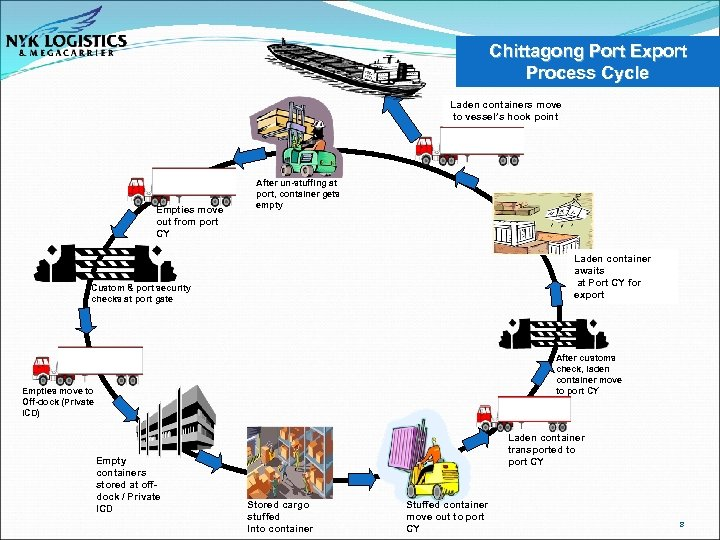 Chittagong Port Export Process Cycle Laden containers move to vessel's hook point Empties move