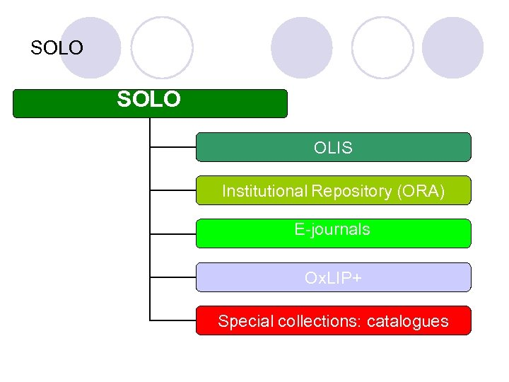 SOLO OLIS Institutional Repository (ORA) E-journals Ox. LIP+ Special collections: catalogues
