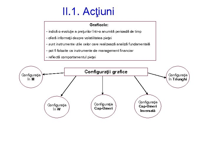 II. 1. Acţiuni Graficele: - indică o evoluţie a preţurilor într-o anumită perioadă de