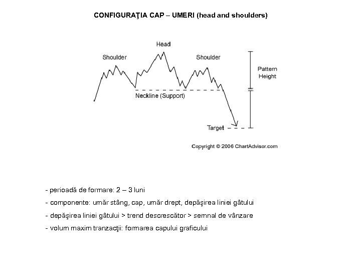 CONFIGURAŢIA CAP – UMERI (head and shoulders) - perioadă de formare: 2 – 3