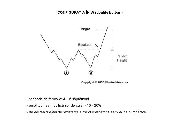 CONFIGURAŢIA ÎN W (double bottom) - perioadă de formare: 4 – 5 săptămâni -