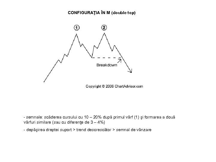 CONFIGURAŢIA ÎN M (double top) - semnale: scăderea cursului cu 10 – 20% după