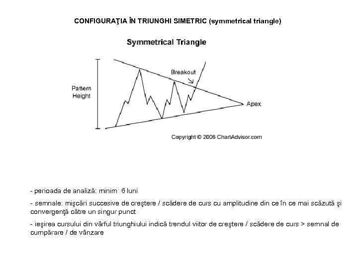 CONFIGURAŢIA ÎN TRIUNGHI SIMETRIC (symmetrical triangle) - perioada de analiză: minim 6 luni -
