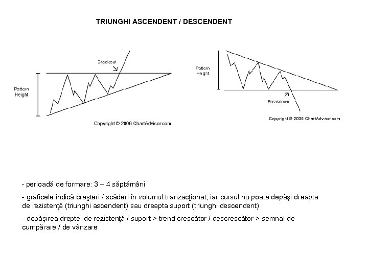 TRIUNGHI ASCENDENT / DESCENDENT - perioadă de formare: 3 – 4 săptămâni - graficele