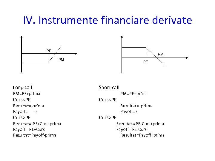 IV. Instrumente financiare derivate PE PM PM PE Long call Short call Curs<PE Curs>PE