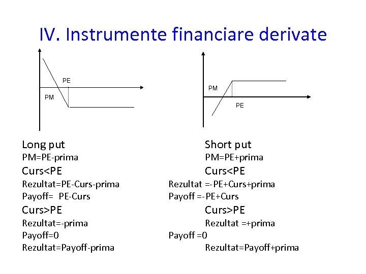 IV. Instrumente financiare derivate PE PM PM PE Long put Short put Curs<PE PM=PE-prima