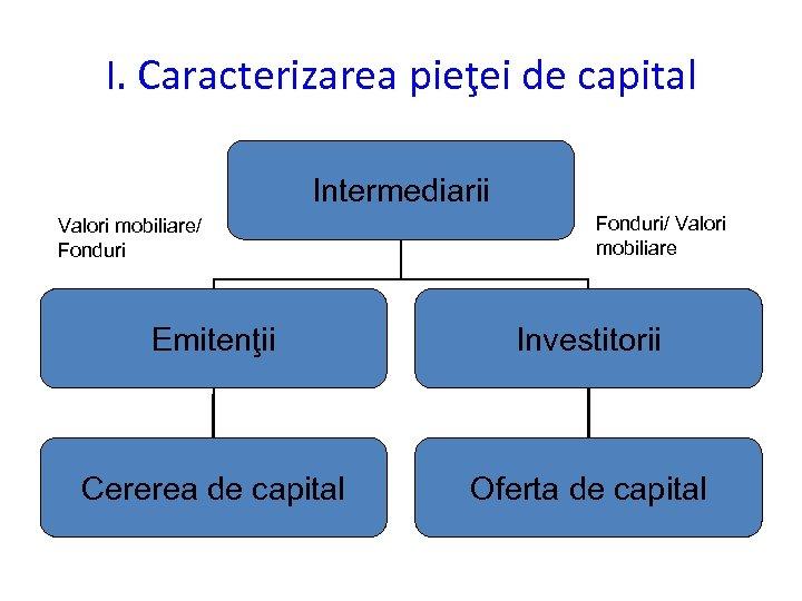 I. Caracterizarea pieţei de capital Intermediarii Valori mobiliare/ Fonduri/ Valori mobiliare Emitenţii Investitorii Cererea