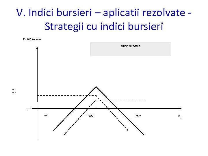 V. Indici bursieri – aplicatii rezolvate Strategii cu indici bursieri Profit/pierderea Short straddle +c