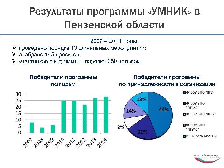 Результаты программы «УМНИК» в Пензенской области 2007 – 2014 годы: Ø проведено порядка 13