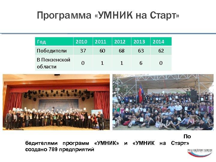 Программа «УМНИК на Старт» Год 2010 2011 2012 2013 2014 Победители 37 60 68