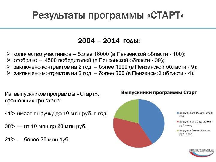 Результаты программы «СТАРТ» 2004 – 2014 годы: Ø количество участников – более 18000 (в