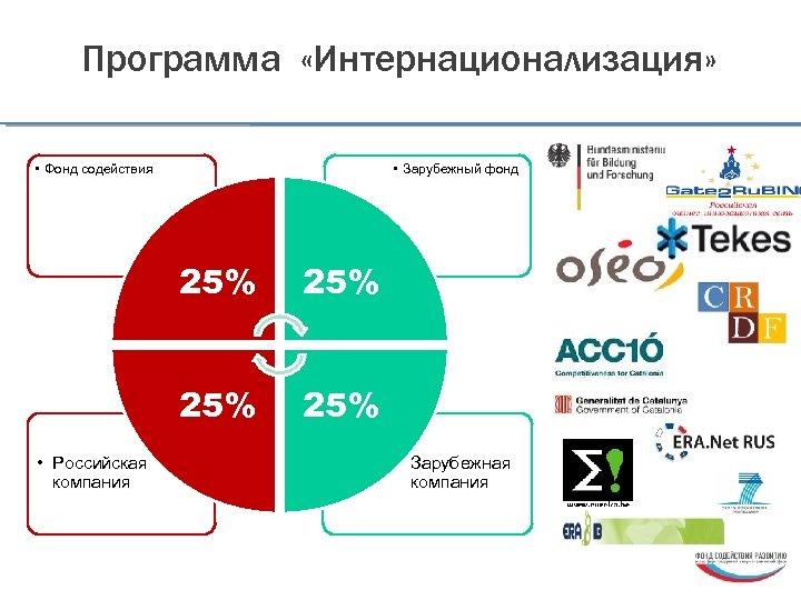 Программа «Интернационализация» • Фонд содействия • Зарубежный фонд 25% • Российская компания 25% •