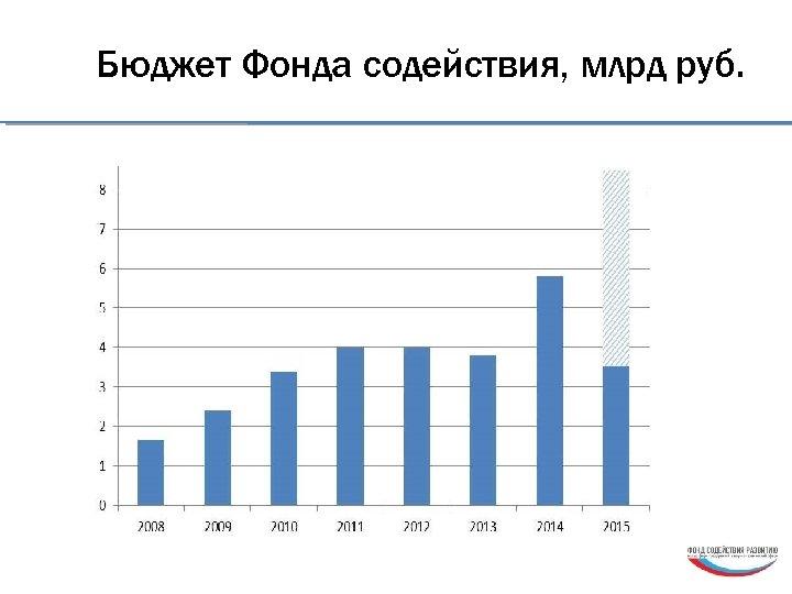 Бюджет Фонда содействия, млрд руб.