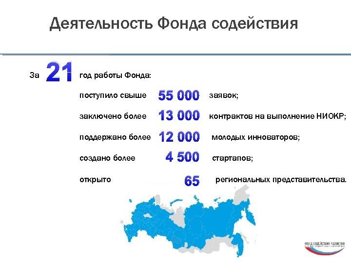 Деятельность Фонда содействия За 21 год работы Фонда: поступило свыше заключено более поддержано более