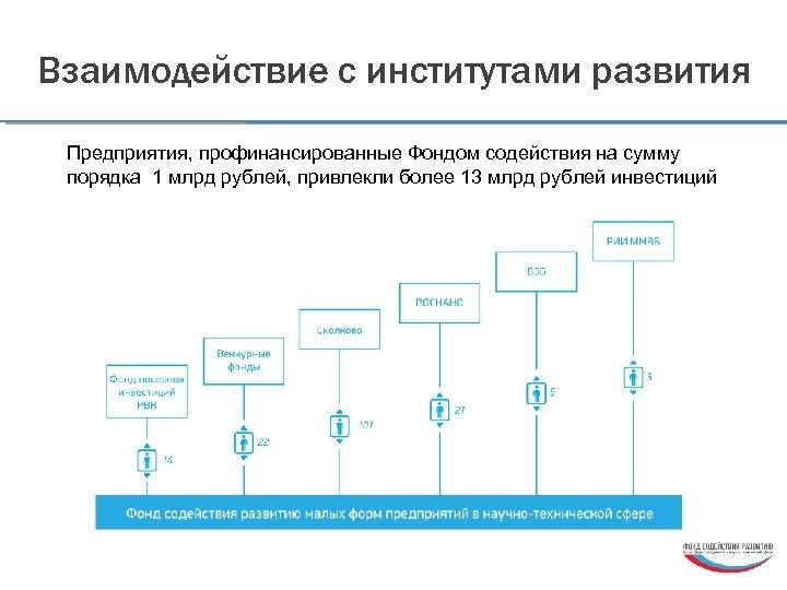 Взаимодействие с институтами развития Предприятия, профинансированные Фондом содействия на сумму порядка 1 млрд рублей,