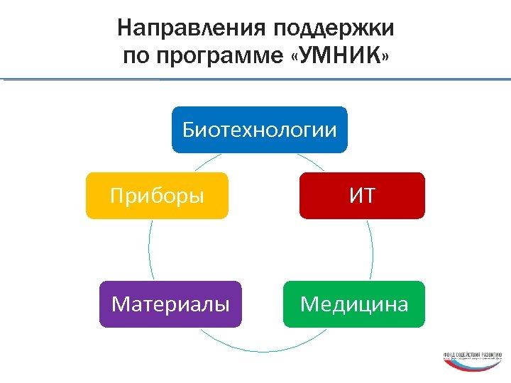 Направления поддержки по программе «УМНИК» Биотехнологии Приборы Материалы ИТ Медицина