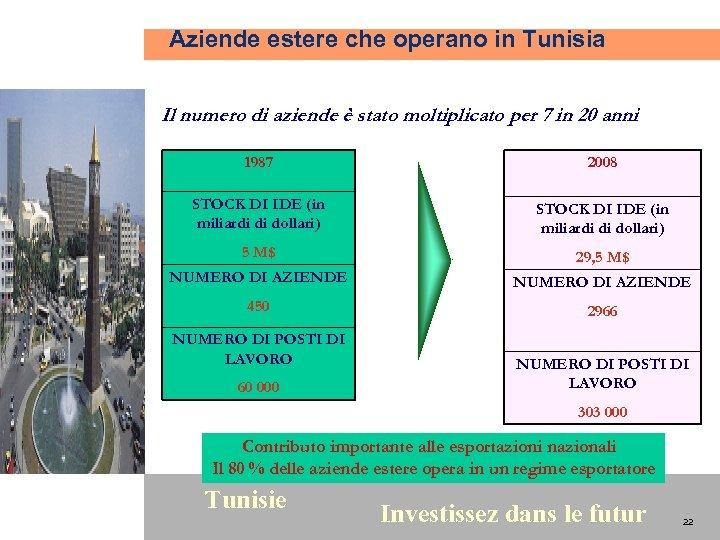 Aziende estere che operano in Tunisia Il numero di aziende è stato moltiplicato per