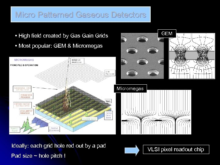 Micro Patterned Gaseous Detectors GEM • High field created by Gas Gain Grids •