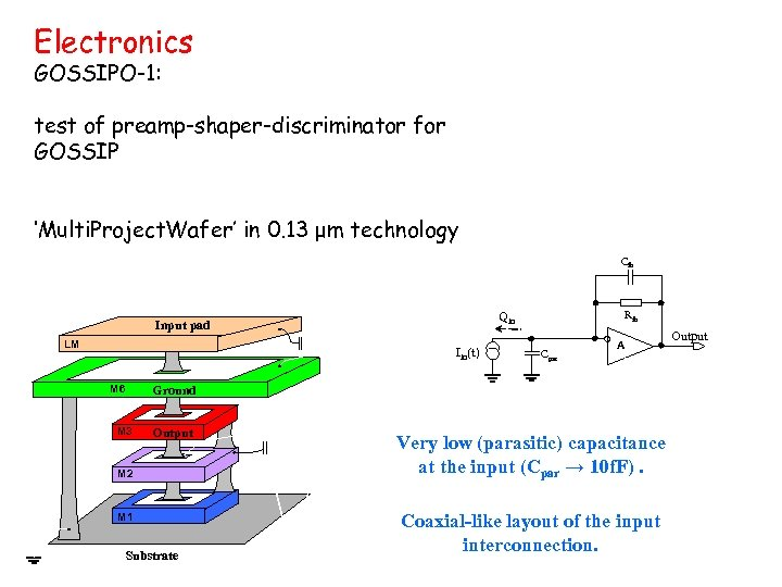 Electronics GOSSIPO-1: test of preamp-shaper-discriminator for GOSSIP 'Multi. Project. Wafer' in 0. 13 μm