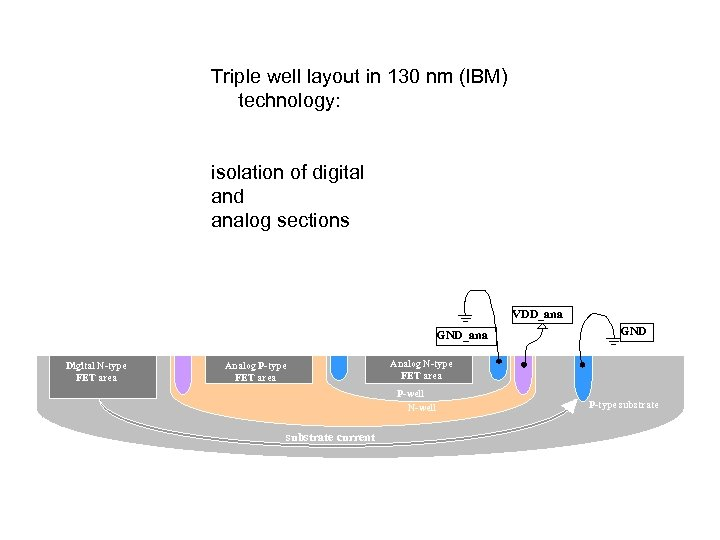 Triple well layout in 130 nm (IBM) technology: isolation of digital and analog sections