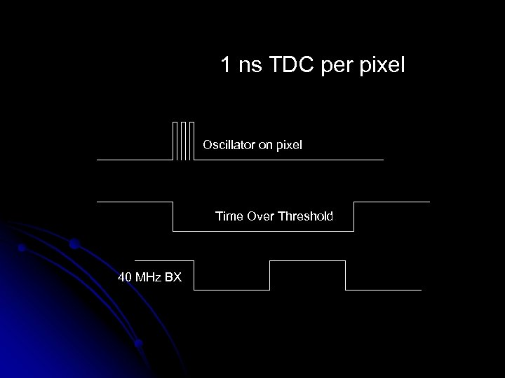 1 ns TDC per pixel Oscillator on pixel Time Over Threshold 40 MHz BX