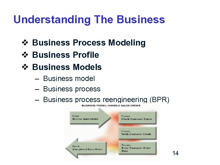 Understanding The Business v Business Process Modeling v Business Profile v Business Models –