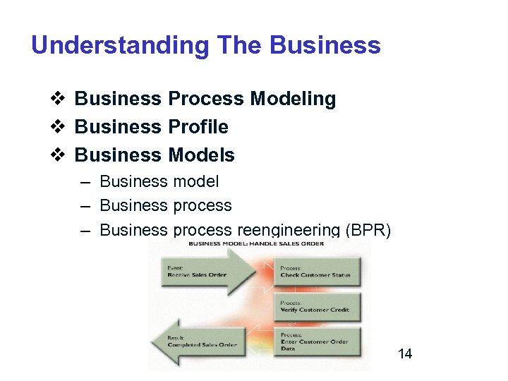 Understanding The Business v Business Process Modeling v Business Profile v Business Models –