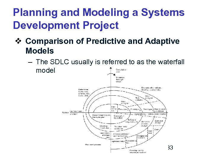 Planning and Modeling a Systems Development Project v Comparison of Predictive and Adaptive Models