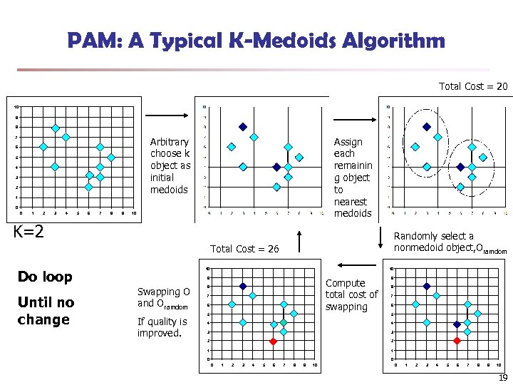 PAM: A Typical K-Medoids Algorithm Total Cost = 20 10 9 8 Arbitrary choose