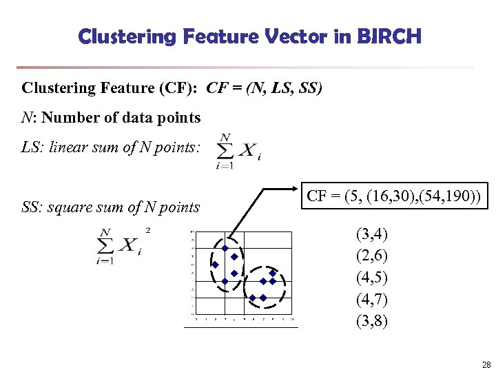 Clustering Feature Vector in BIRCH Clustering Feature (CF): CF = (N, LS, SS) N: