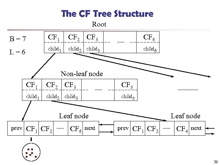 The CF Tree Structure Root B=7 CF 1 CF 2 CF 3 CF 6