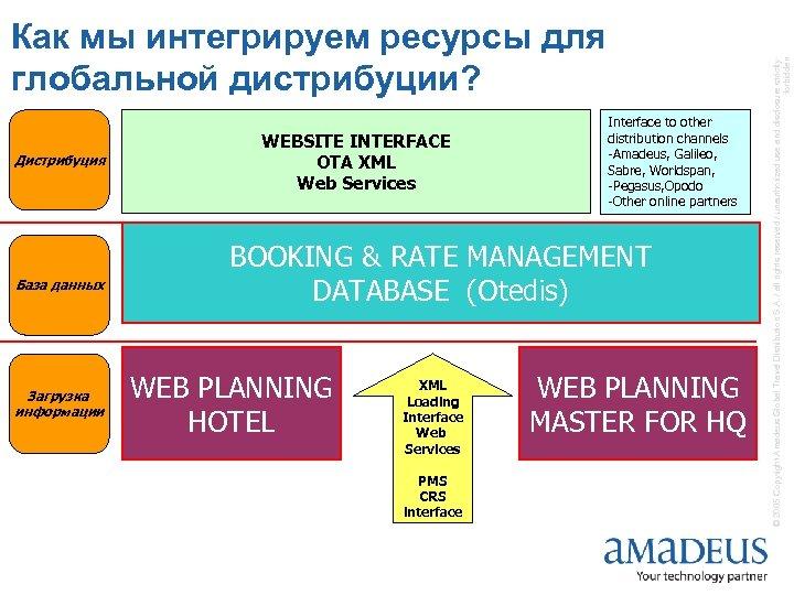 Дистрибуция База данных Загрузка информации WEBSITE INTERFACE OTA XML Web Services Interface to other