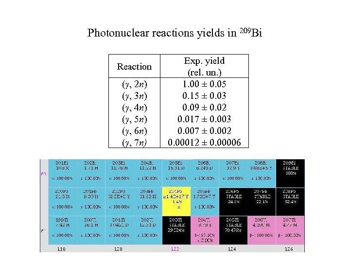 Photonuclear reactions yields in 209 Bi Reaction (γ, 2 n) (γ, 3 n) (γ,