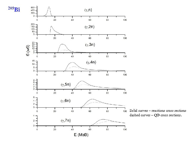 209 Bi Solid curves – reactions cross sections dashed curves – QD cross sections.