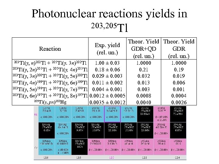 Photonuclear reactions yields in 203, 205 Tl Reaction 203 Tl(γ, n)202 Tl + 205